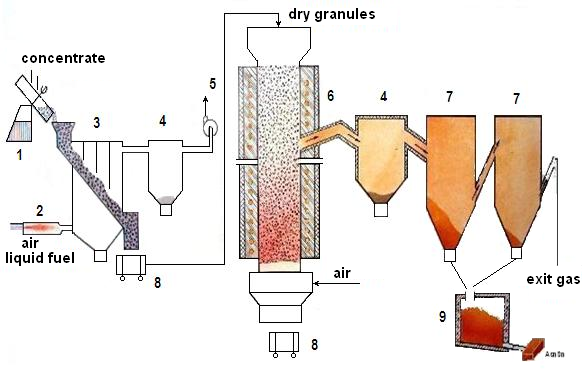 Technology of extracting of arsenic by oxidating-sulphide roasting from arsenic-pyritic raw materials