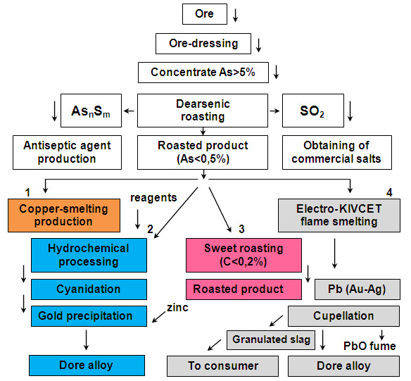 Flow diagram of the gold-arsenic concentrates processing