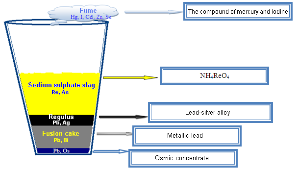 Distribution of the lead slime/cakes components by phases in the process of reduction smelting and derived products
